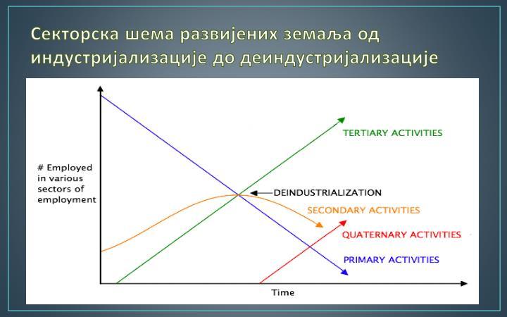 Секторска шема развијених земаља од индустријализације до