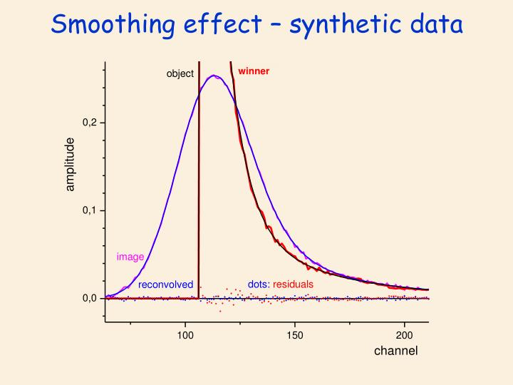 Smoothing effect – synthetic data