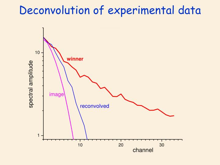 Deconvolution of experimental data