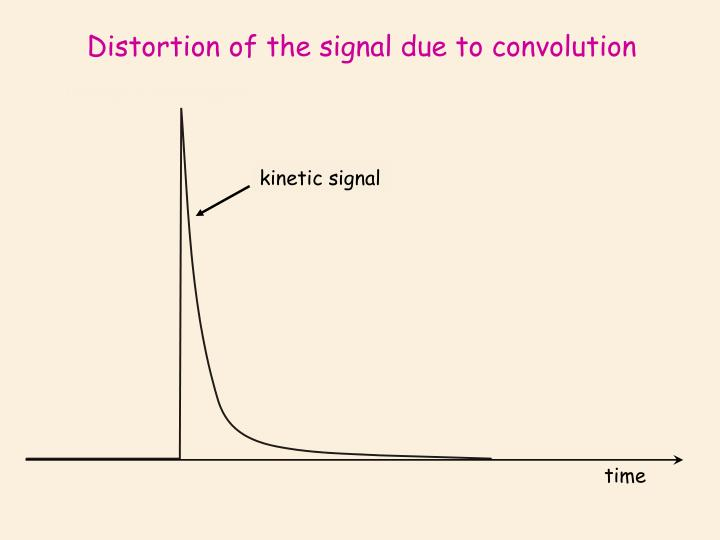 Distortion of the signal due to convolution