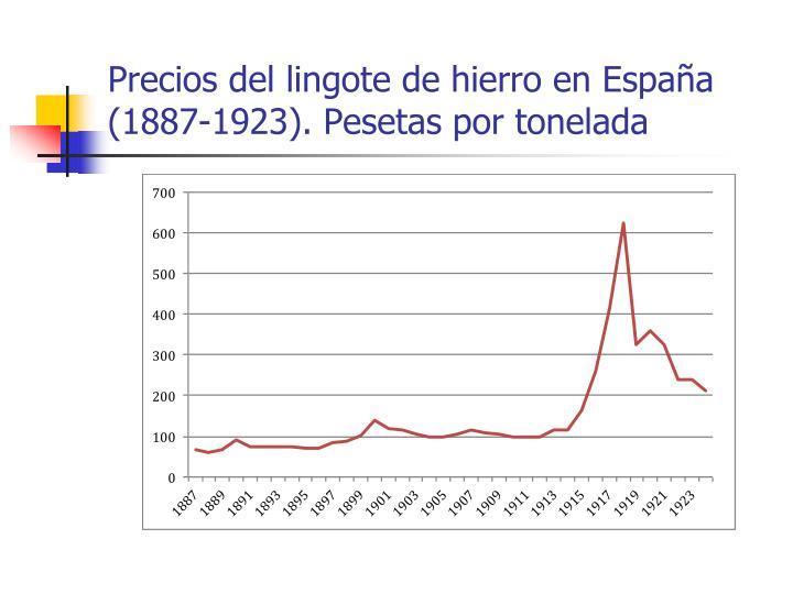 Precios del lingote de hierro en España (1887-1923). Pesetas por tonelada