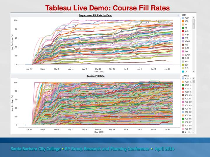 Tableau Live Demo: Course Fill Rates