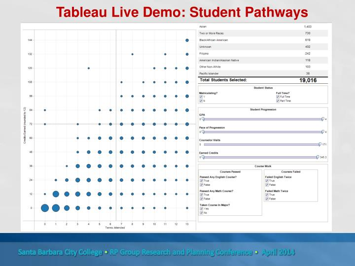 Tableau Live Demo: Student Pathways