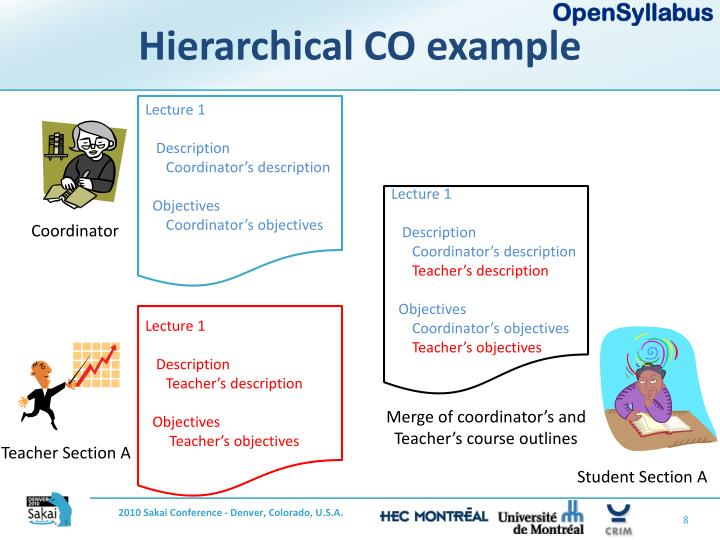 Hierarchical CO example