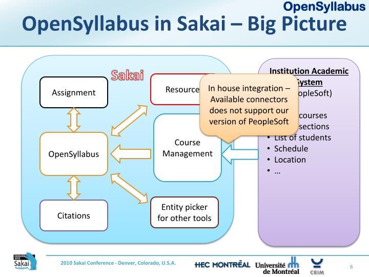 OpenSyllabus in Sakai – Big Picture