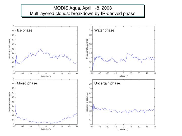 MODIS Aqua, April 1-8, 2003