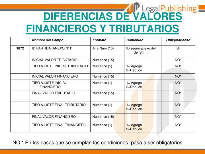 DIFERENCIAS DE VALORES FINANCIEROS Y TRIBUTARIOS