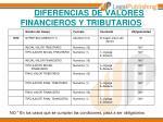 diferencias de valores financieros y tributarios