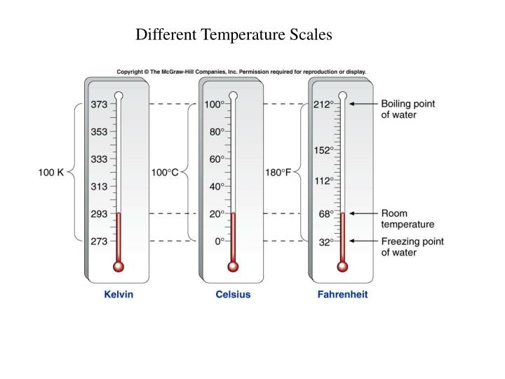 Different Temperature Scales