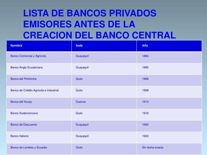 LISTA DE BANCOS PRIVADOS EMISORES ANTES DE LA CREACION DEL BANCO CENTRAL