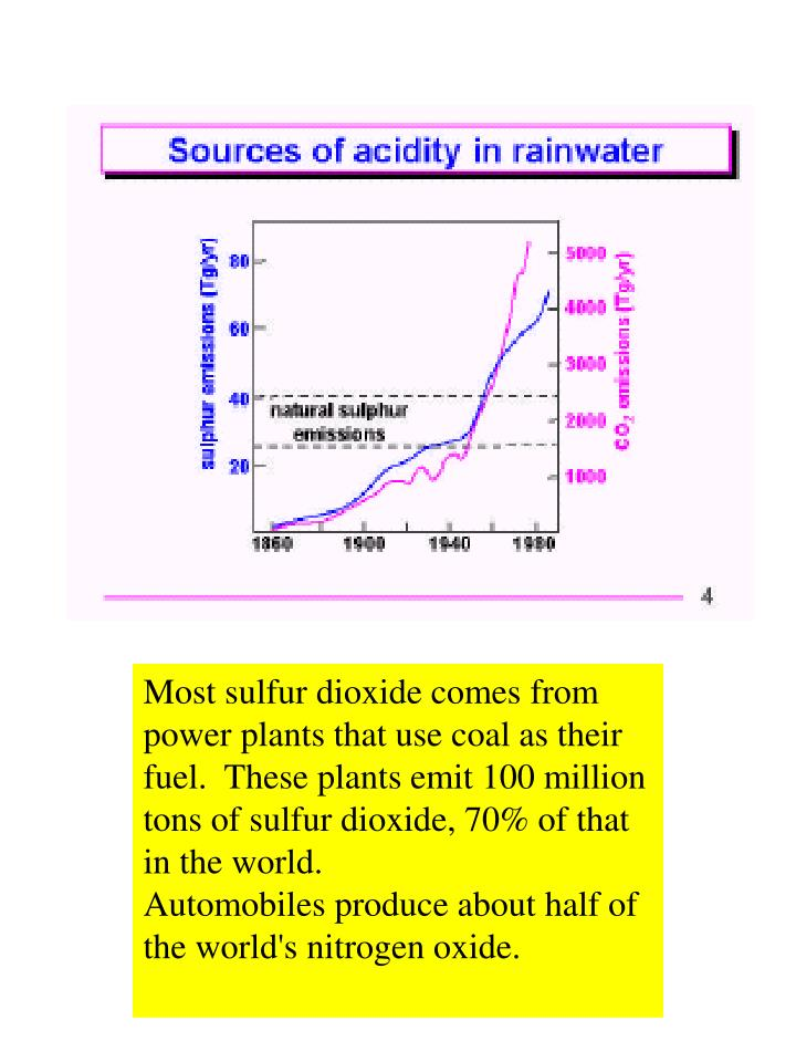 Most sulfur dioxide comes from power plants that use coal as their fuel.  These plants emit 100 million tons of sulfur dioxide, 70% of that in the world.