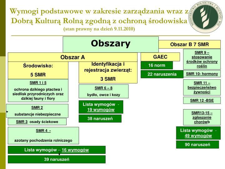 Wymogi podstawowe w zakresie zarządzania wraz z Dobrą Kulturą Rolną zgodną z ochroną środowiska