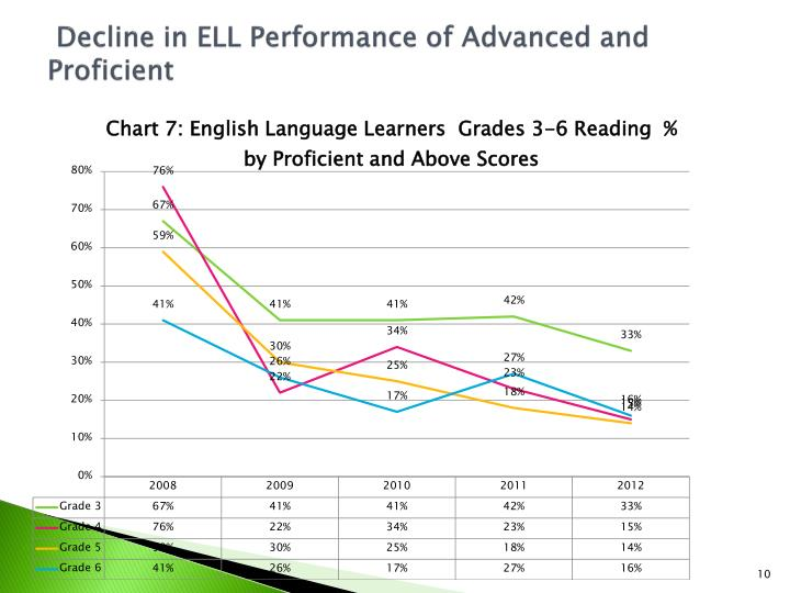 Decline in ELL Performance of Advanced and Proficient
