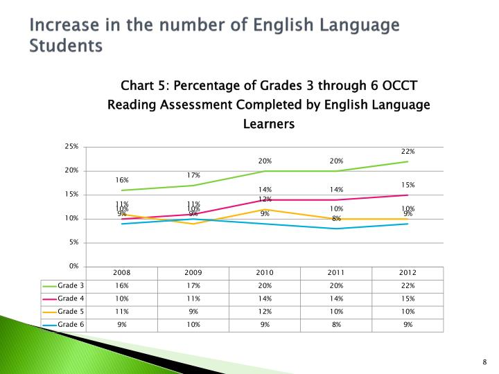 Increase in the number of English Language Students