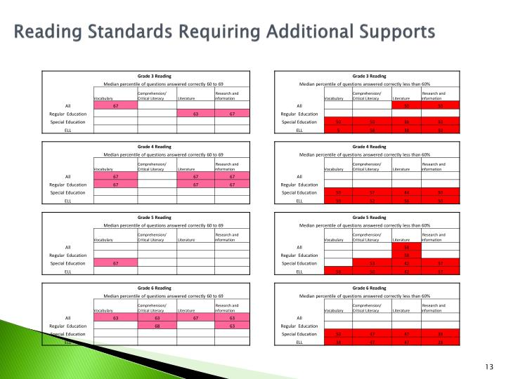 Reading Standards Requiring Additional Supports