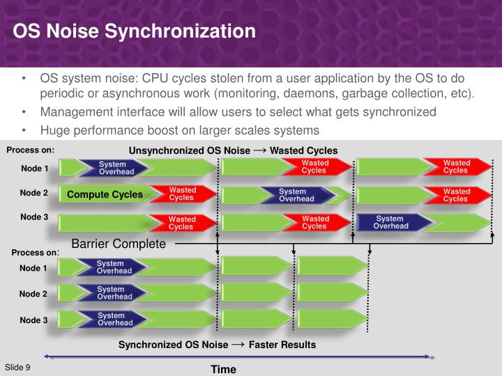 OS Noise Synchronization