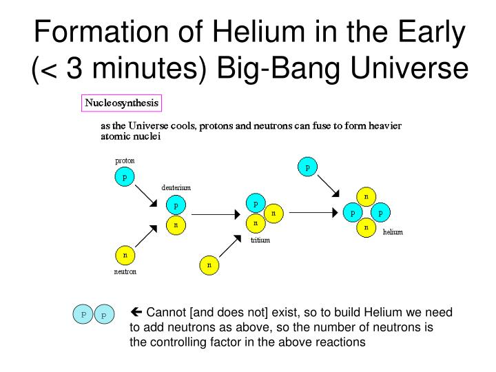 Formation of Helium in the Early (< 3 minutes) Big-Bang Universe