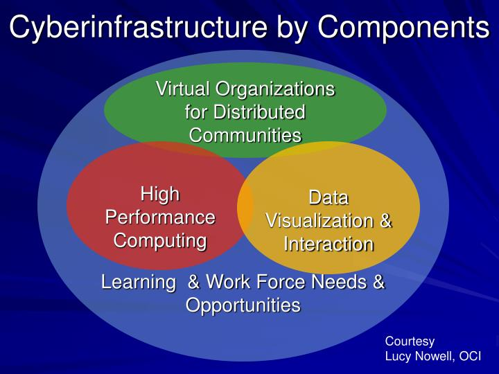 Cyberinfrastructure by Components