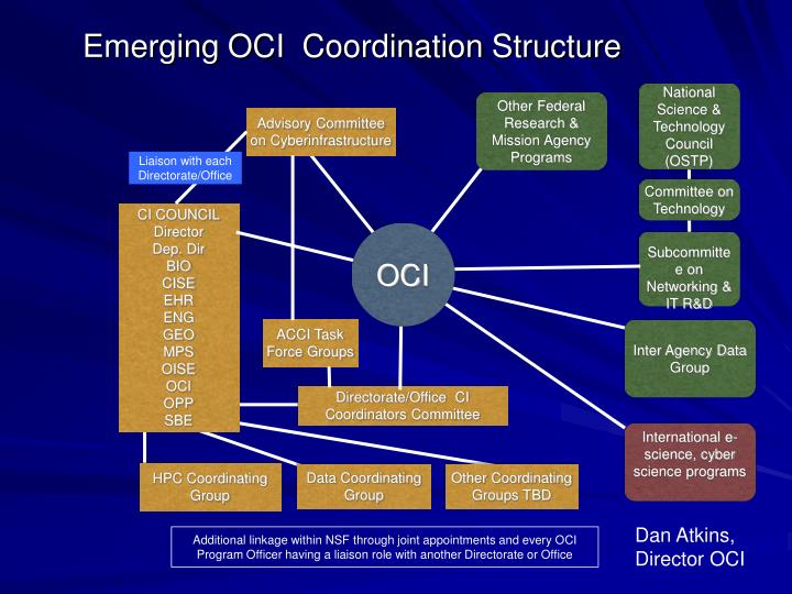 Emerging OCI  Coordination Structure