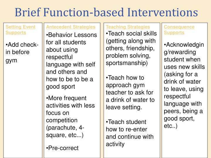 Brief Function-based Interventions