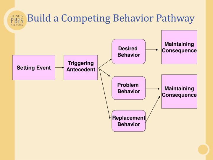 Build a Competing Behavior Pathway