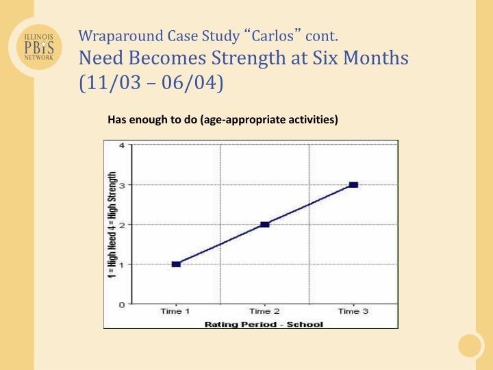 Wraparound Case Study