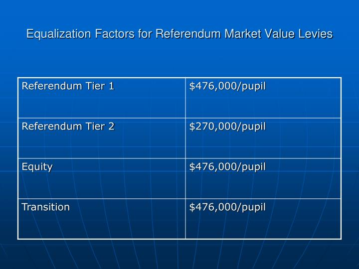 Equalization Factors for Referendum Market Value Levies