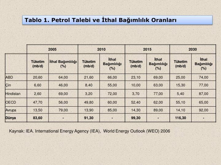 Tablo 1. Petrol Talebi ve İthal Bağımlılık Oranları