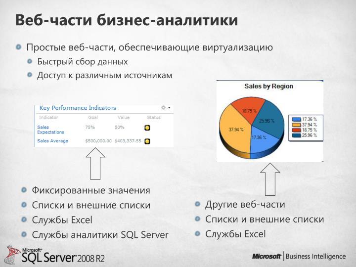 Веб-части бизнес-аналитики