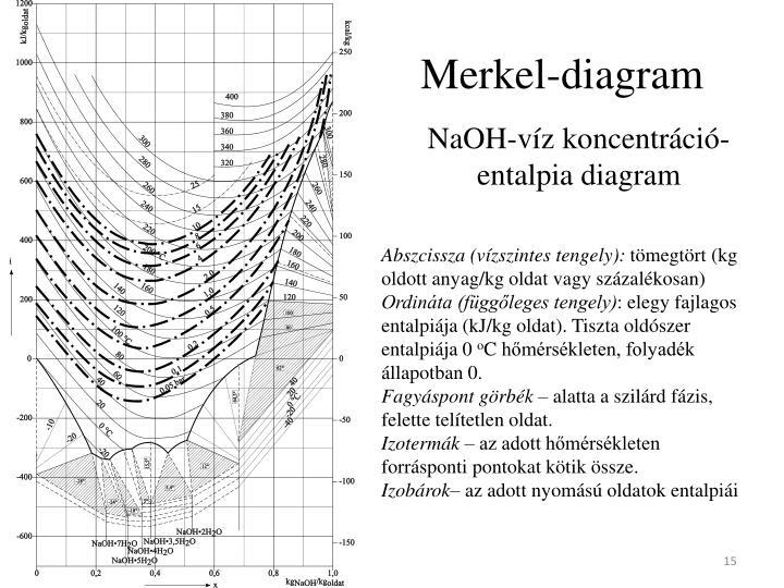 Merkel-diagram