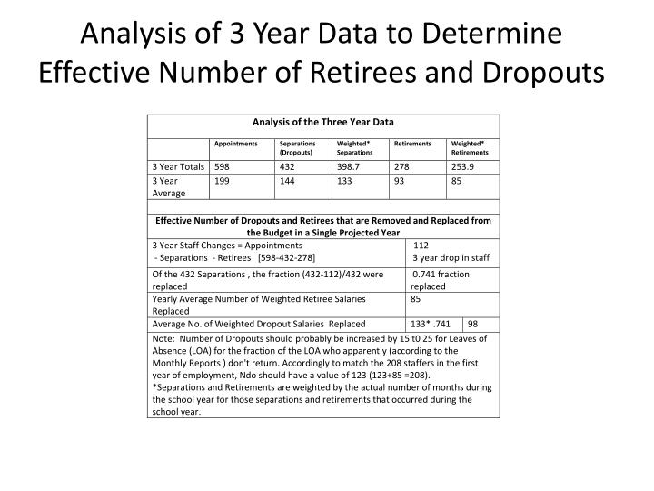 Analysis of 3 Year Data to Determine Effective Number of Retirees and Dropouts