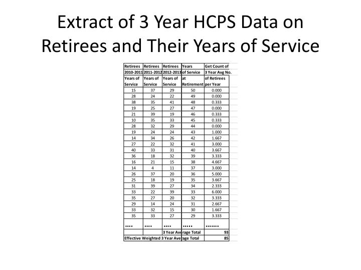 Extract of 3 Year HCPS Data on