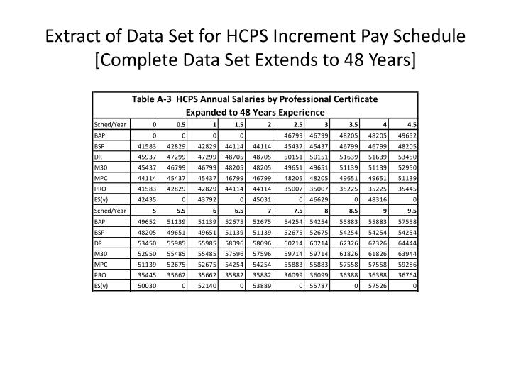 Extract of Data Set for HCPS Increment Pay Schedule