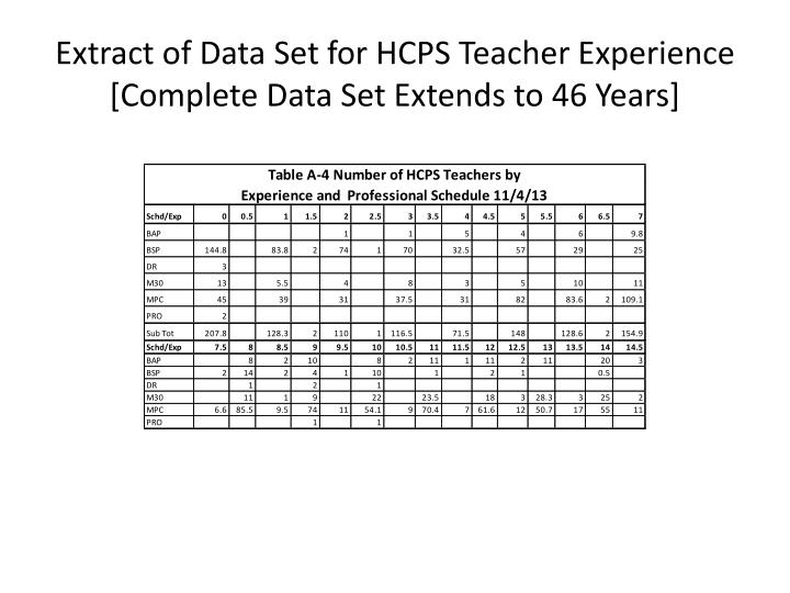Extract of Data Set for HCPS Teacher Experience  [Complete Data Set Extends to 46 Years]