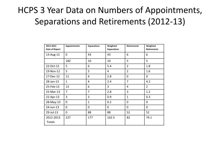 HCPS 3 Year Data on Numbers of Appointments, Separations and Retirements (2012-13)