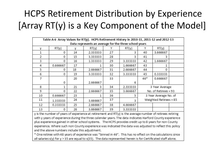HCPS Retirement Distribution by Experience [Array RT(y) is a Key Component of the Model]