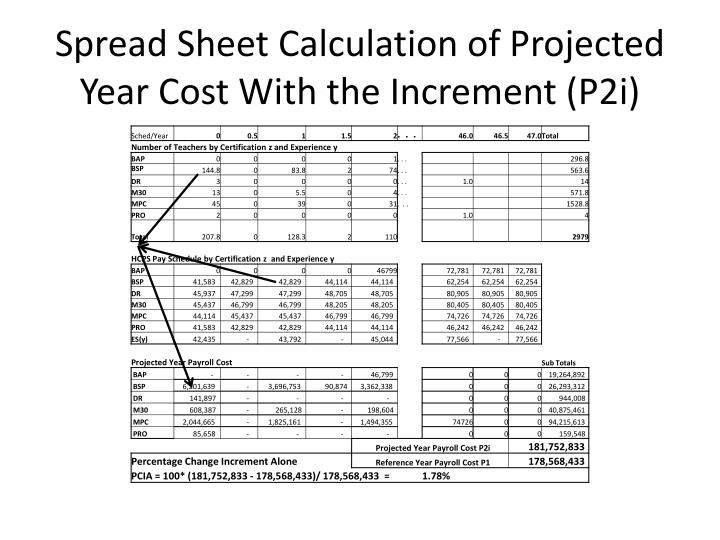 Spread Sheet Calculation of Projected Year Cost With the Increment (P2i)