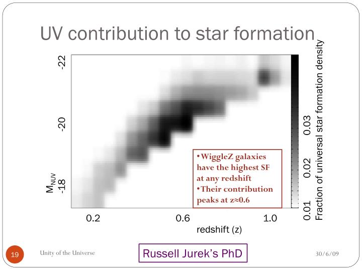 UV contribution to star formation