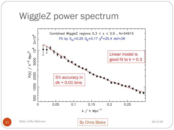WiggleZ power spectrum
