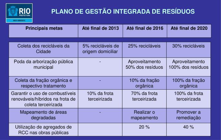 PLANO DE GESTÃO INTEGRADA DE RESÍDUOS
