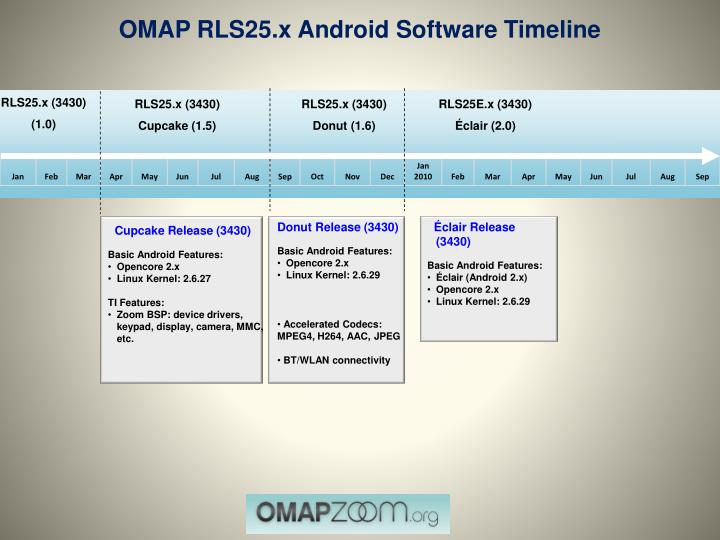 OMAP RLS25.x Android Software Timeline