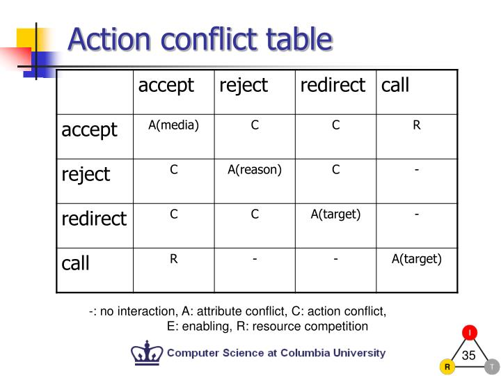 Action conflict table