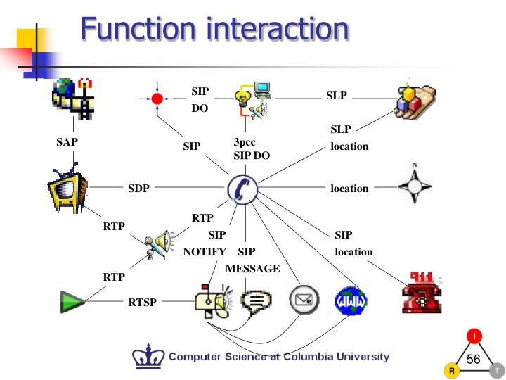 Function interaction