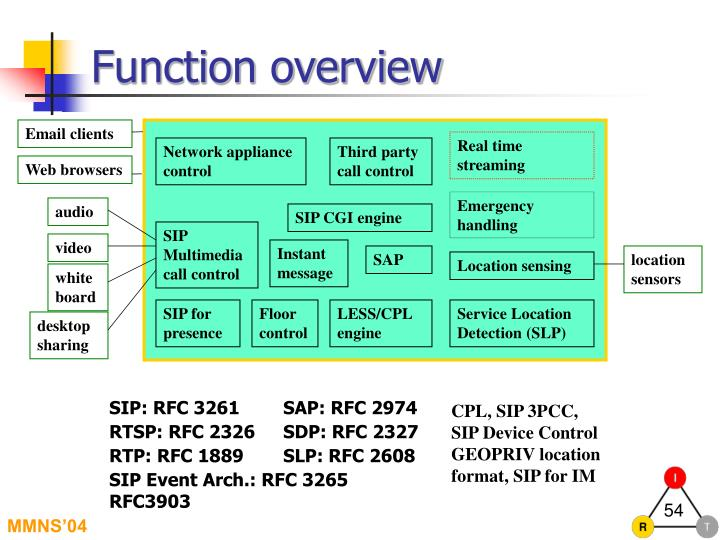 Function overview