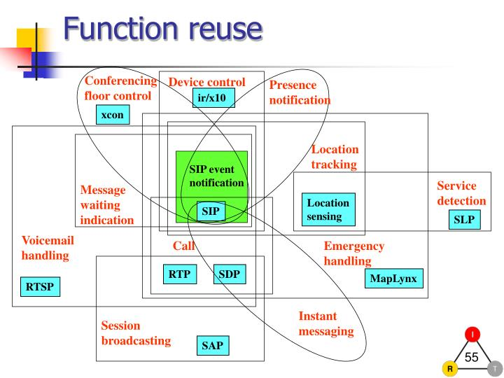 Function reuse