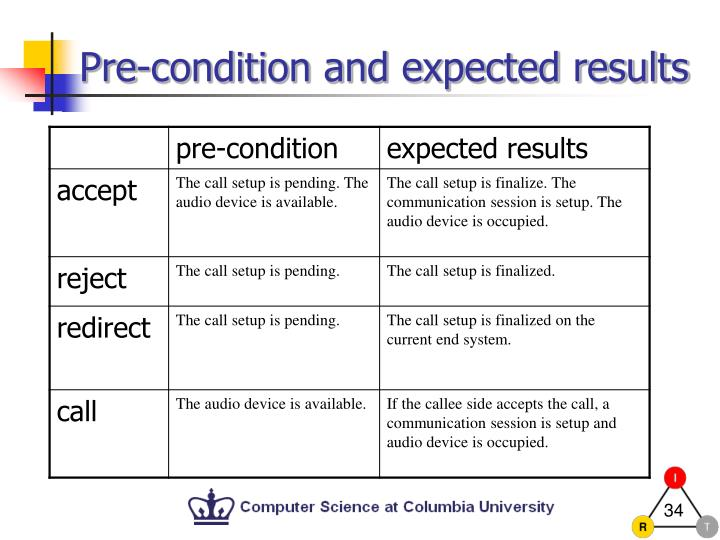 Pre-condition and expected results