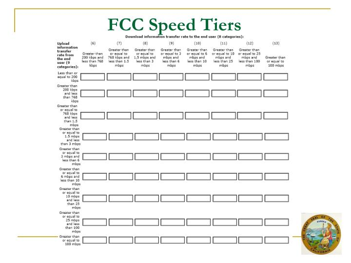 FCC Speed Tiers