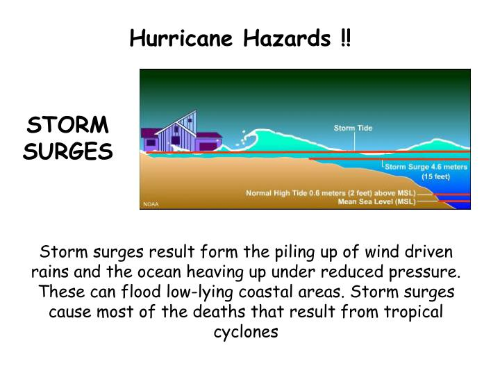 Hurricane Hazards !!