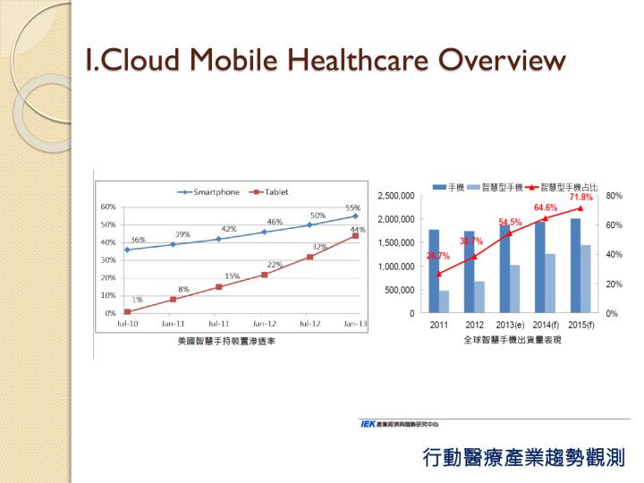 I cloud mobile healthcare overview