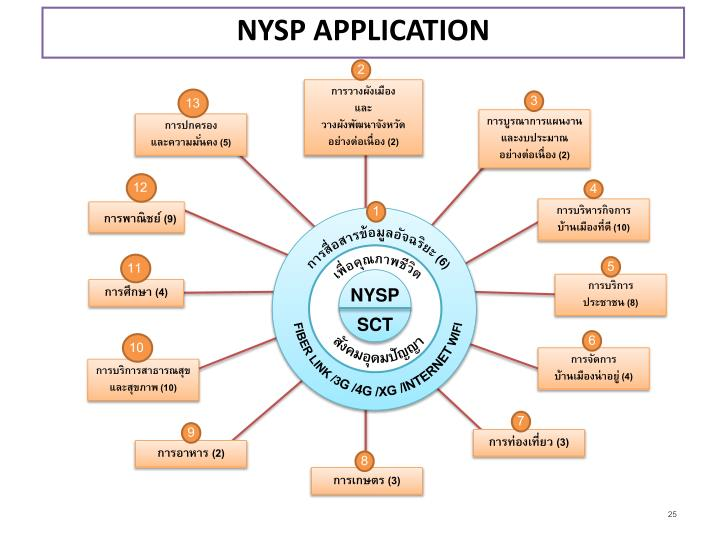 NYSP APPLICATION